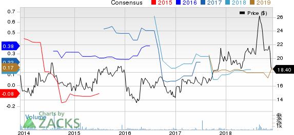 Manchester United Ltd. Price and Consensus
