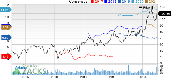 Nexstar Broadcasting Group, Inc. Price and Consensus