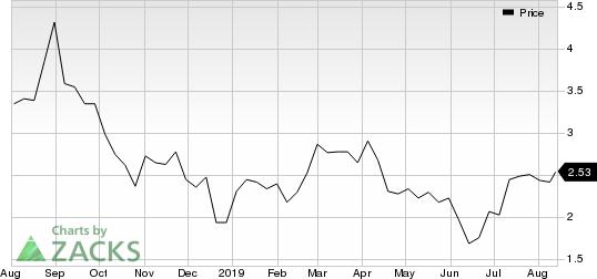 Kadmon Holdings, Inc. Price