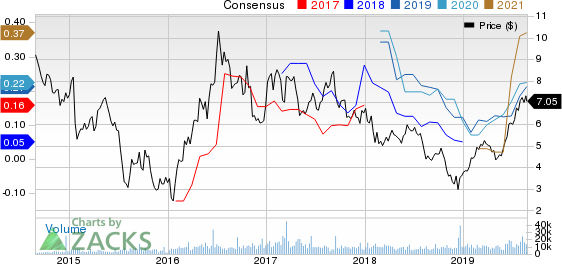 Alamos Gold Inc. Price and Consensus
