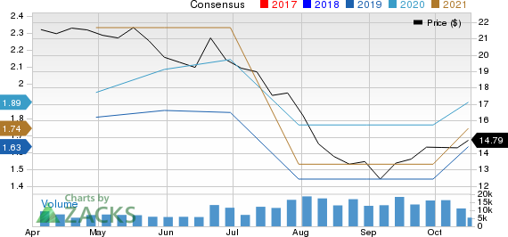 Equitrans Midstream Corporation Price and Consensus