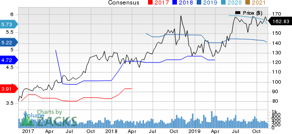 RBC Bearings Incorporated Price and Consensus
