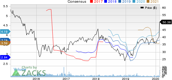 Legg Mason, Inc. Price and Consensus