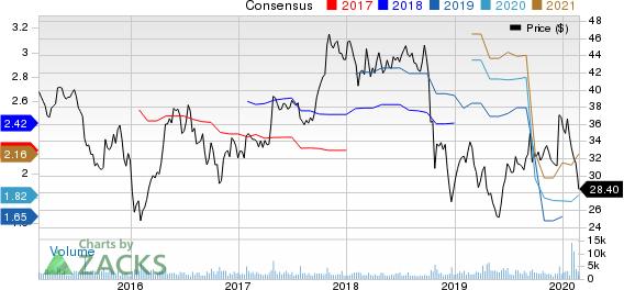 PolyOne Corporation Price and Consensus