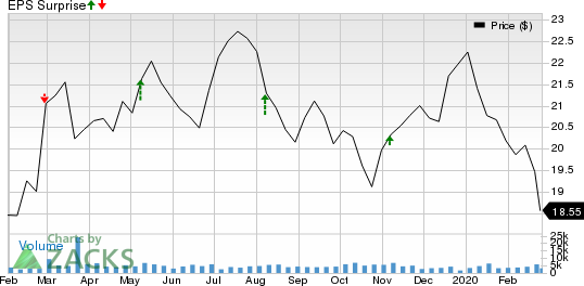 Nomad Foods Limited Price and EPS Surprise