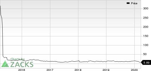 Eiger BioPharmaceuticals, Inc. Price