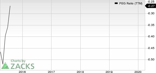 Harmony Gold Mining Company Limited PEG Ratio (TTM)