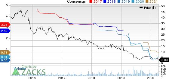 GameStop Corp. Price and Consensus