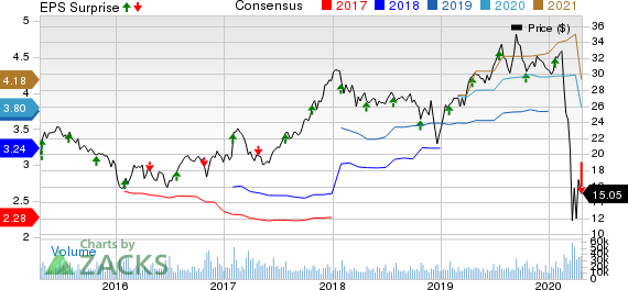 Ally Financial Inc. Price, Consensus and EPS Surprise