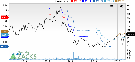 MACOM Technology Solutions Holdings Inc Price and Consensus