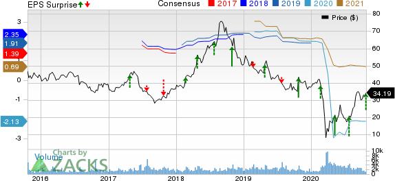BJs Restaurants, Inc. Price, Consensus and EPS Surprise