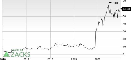 ChemoCentryx, Inc. Price