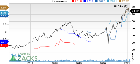 PJT Partners Inc. Price and Consensus