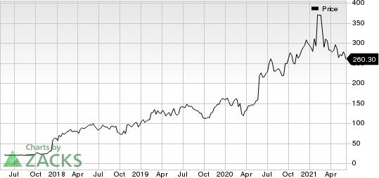 ARGENX SEADR Price