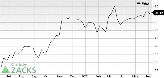 Insperity, Inc. Price