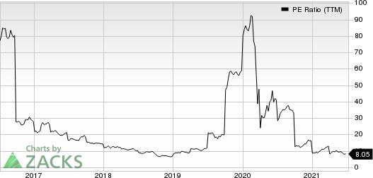 LouisianaPacific Corporation PE Ratio (TTM)