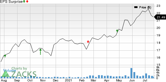 KKR Real Estate Finance Trust Inc. Price and EPS Surprise