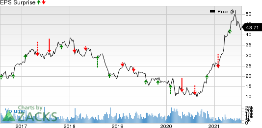 Olin Corporation Price and EPS Surprise