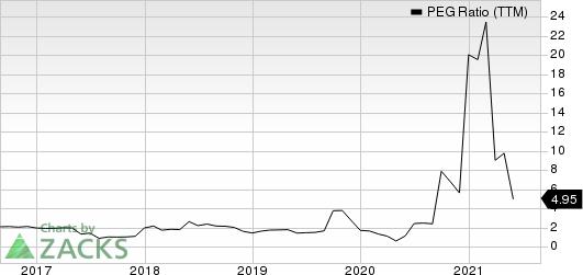 Ralph Lauren Corporation PEG Ratio (TTM)