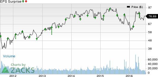 Starwood Hotels Price And Eps Surprise