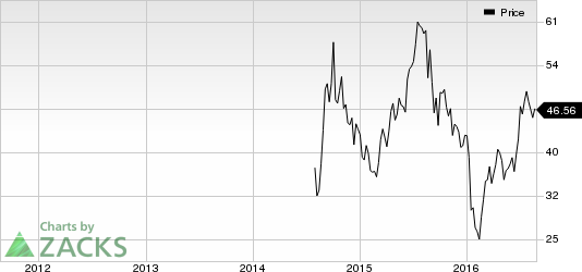 Mobileye (MBLY) Looks Good: Stock Adds 6.7% in Session