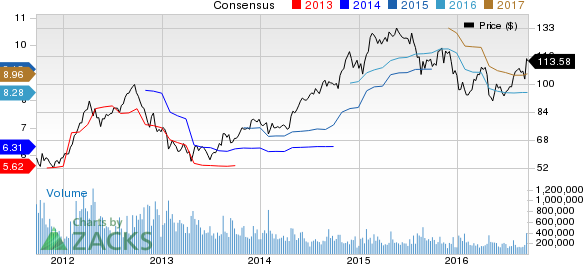 The Cooper Companies (COO) Set to Join the S&P 500 Index