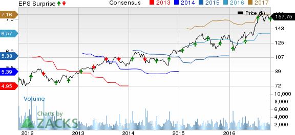 Waters Corp.'s (WAT) Q3 Earnings in Line, Revenues Up Y/Y