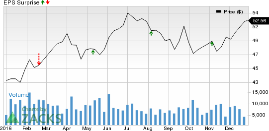 Why Ameren (AEE) Could Beat Earnings Estimates Again