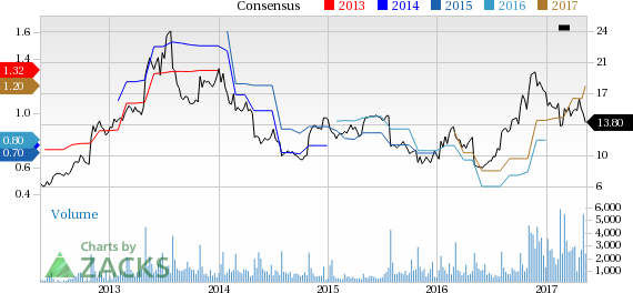 Top Ranked Momentum Stocks to Buy for May 15th