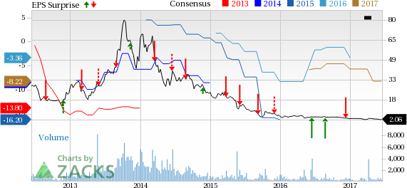 Yingli Green (YGE) Reports Narrower-than-Expected Loss in Q1