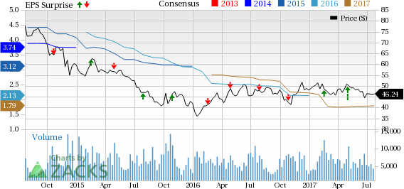 Will Flowserve (FLS) Pull Off a Surprise in Q2 Earnings?