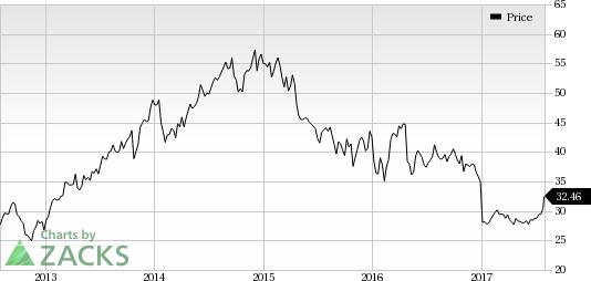 Xerox Corporation Price Quote