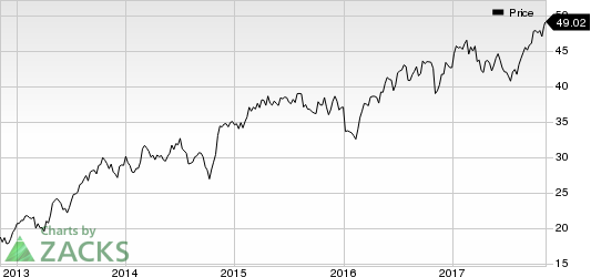 KAR Auction Services, Inc Price