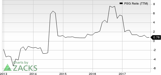 Xcerra Corporation PEG Ratio (TTM)