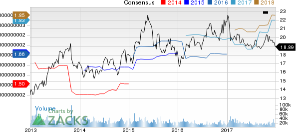 Western Union Company (The) Price and Consensus