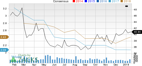 American Railcar Industries, Inc. Price and Consensus