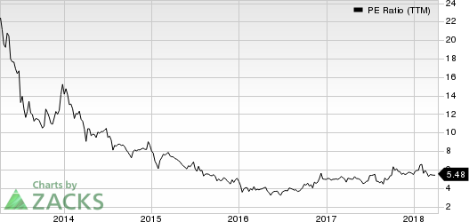 Consumer Portfolio Services, Inc. PE Ratio (TTM)