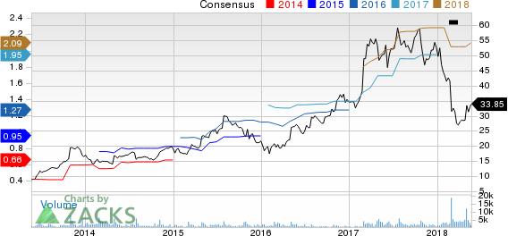 NutriSystem Inc Price and Consensus
