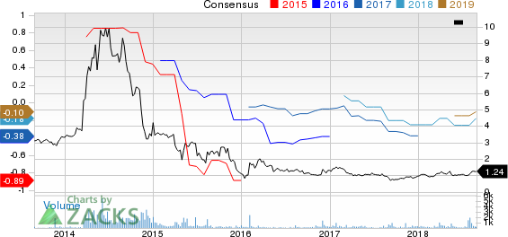 Vertex Energy, Inc Price and Consensus