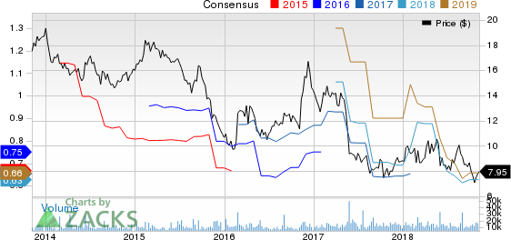 Chico's FAS, Inc. Price and Consensus