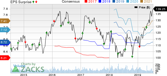 Kimberly-Clark Corporation Price, Consensus and EPS Surprise