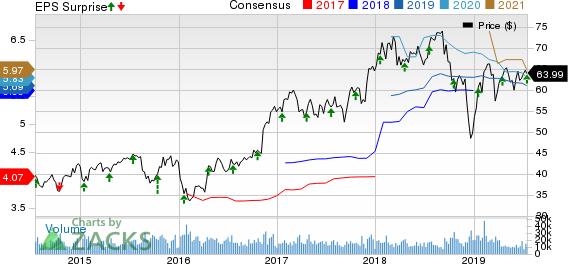 SunTrust Banks, Inc. Price, Consensus and EPS Surprise