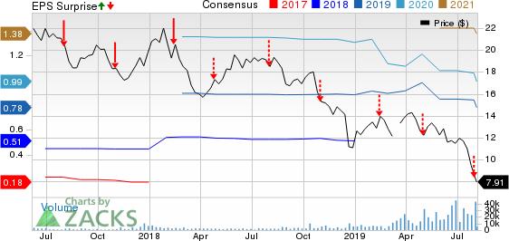 Antero Midstrm Price, Consensus and EPS Surprise