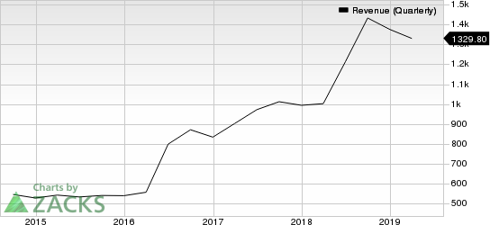 Microchip Technology Incorporated Revenue (Quarterly)