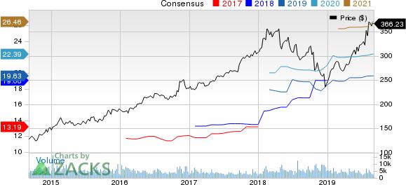 Northrop Grumman Corporation Price and Consensus