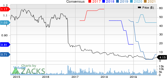 R.R. Donnelley & Sons Company Price and Consensus
