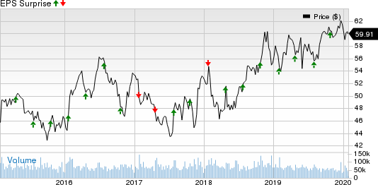 Verizon Communications Inc. Price and EPS Surprise
