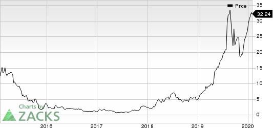 Enphase Energy, Inc. Price