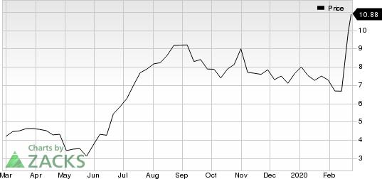 Eldorado Gold Corporation Price