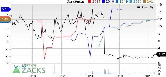 Summit Therapeutics PLC Price and Consensus